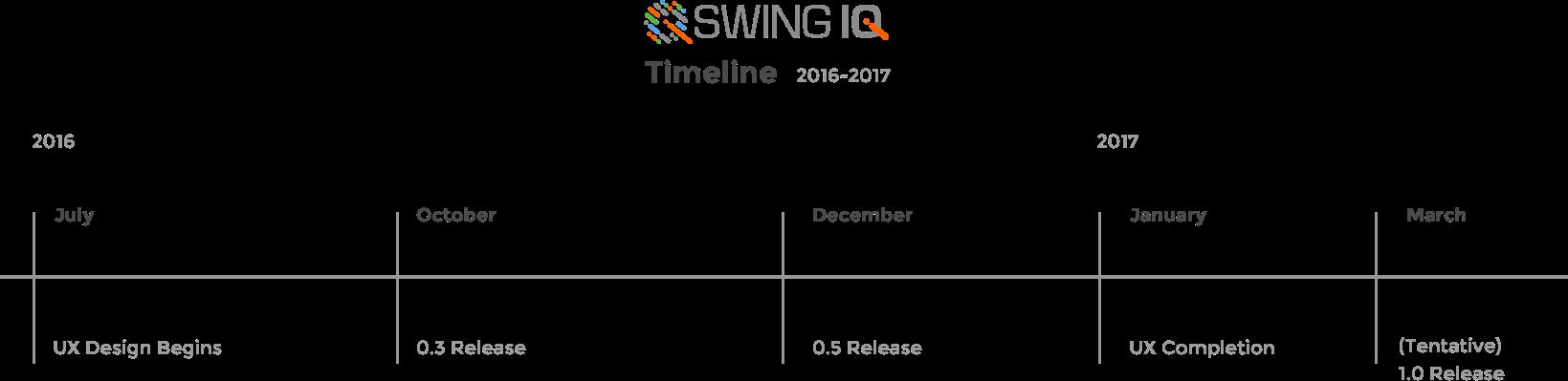 SwingIQ-Timeline-2